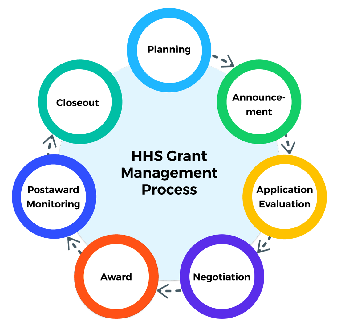 Technology Management Image: HHS Grant Awards And Recipients